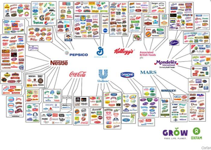 Zehn Konzerne, die alles kontrollieren, was Sie im Lebensmittelgeschäft kaufen